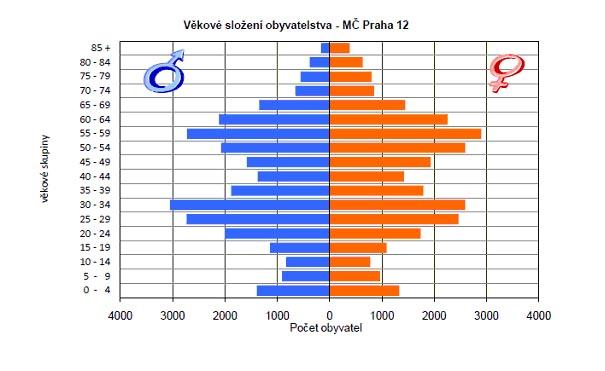 """graf """"Strom života MČ Praha 12"""" (stav k 31.12.2009)"""
